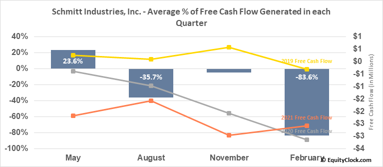Schmitt Industries, Inc. (NASD:SMIT) Free Cash Flow Seasonality