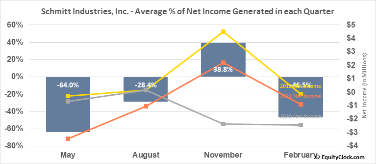 Schmitt Industries, Inc. (NASD:SMIT) Net Income Seasonality