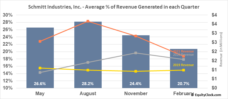 Schmitt Industries, Inc. (NASD:SMIT) Revenue Seasonality