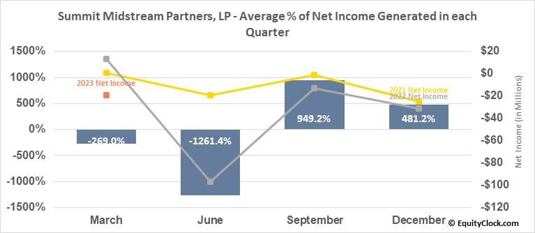 Summit Midstream Partners, LP (NYSE:SMLP) Net Income Seasonality