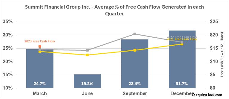 Summit Financial Group Inc. (NASD:SMMF) Free Cash Flow Seasonality