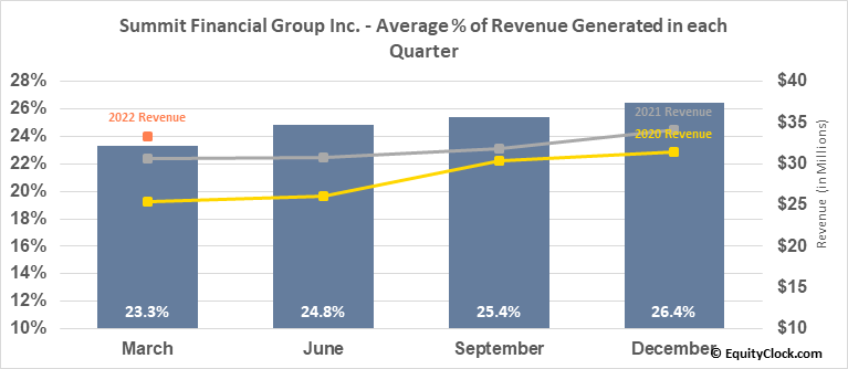 Summit Financial Group Inc. (NASD:SMMF) Revenue Seasonality