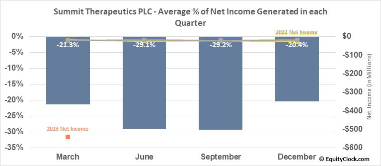 Summit Therapeutics PLC (NASD:SMMT) Net Income Seasonality