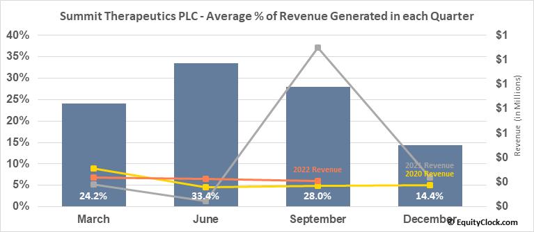 Summit Therapeutics PLC (NASD:SMMT) Revenue Seasonality