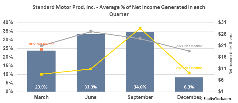 Standard Motor Prod, Inc. (NYSE:SMP) Net Income Seasonality