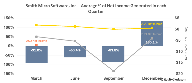 Smith Micro Software, Inc. (NASD:SMSI) Net Income Seasonality