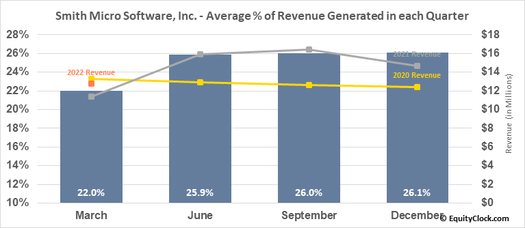 Smith Micro Software, Inc. (NASD:SMSI) Revenue Seasonality