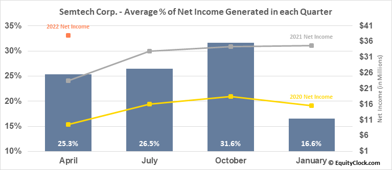 Semtech Corp. (NASD:SMTC) Net Income Seasonality