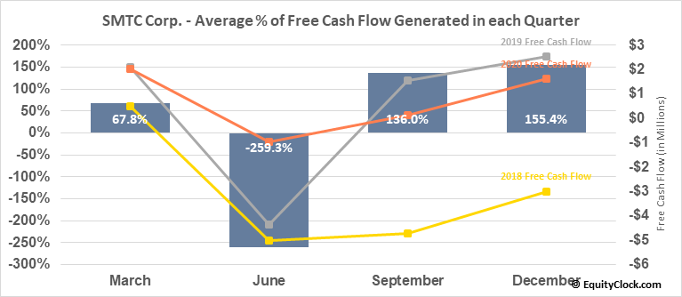 SMTC Corp. (NASD:SMTX) Free Cash Flow Seasonality