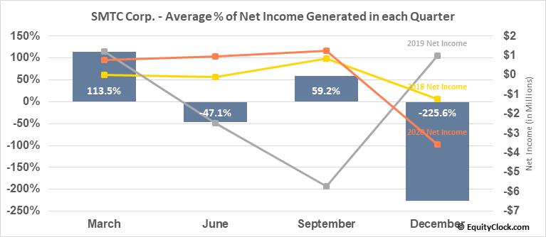 SMTC Corp. (NASD:SMTX) Net Income Seasonality