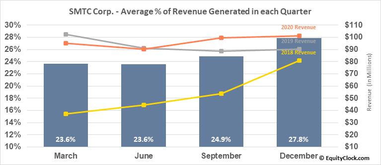 SMTC Corp. (NASD:SMTX) Revenue Seasonality