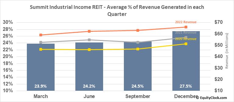 Summit Industrial Income REIT (TSE:SMU/UN.TO) Revenue Seasonality