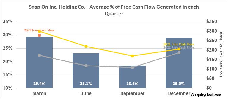 Snap On Inc. Holding Co. (NYSE:SNA) Free Cash Flow Seasonality
