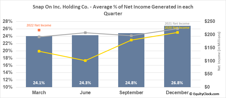 Snap On Inc. Holding Co. (NYSE:SNA) Net Income Seasonality