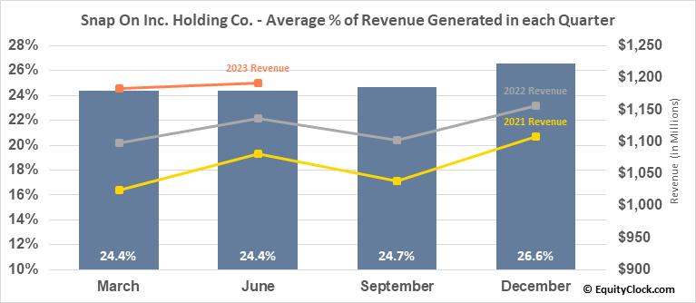 Snap On Inc. Holding Co. (NYSE:SNA) Revenue Seasonality