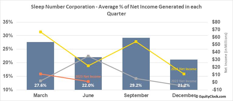 Sleep Number Corporation (NASD:SNBR) Net Income Seasonality