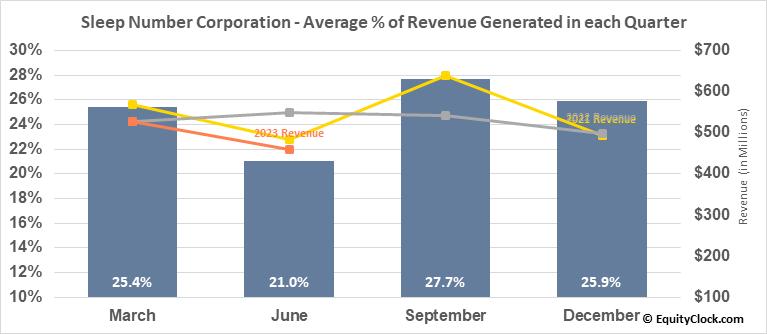 Sleep Number Corporation (NASD:SNBR) Revenue Seasonality
