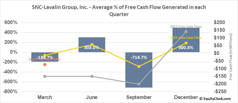 SNC-Lavalin Group, Inc. (TSE:SNC.TO) Free Cash Flow Seasonality