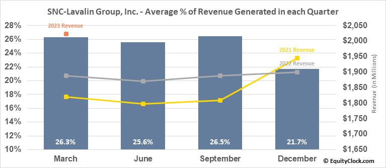 SNC-Lavalin Group, Inc. (TSE:SNC.TO) Revenue Seasonality