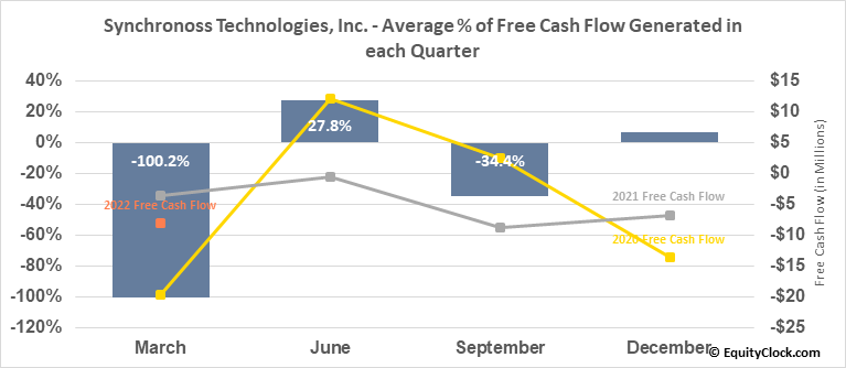 Synchronoss Technologies, Inc. (NASD:SNCR) Free Cash Flow Seasonality