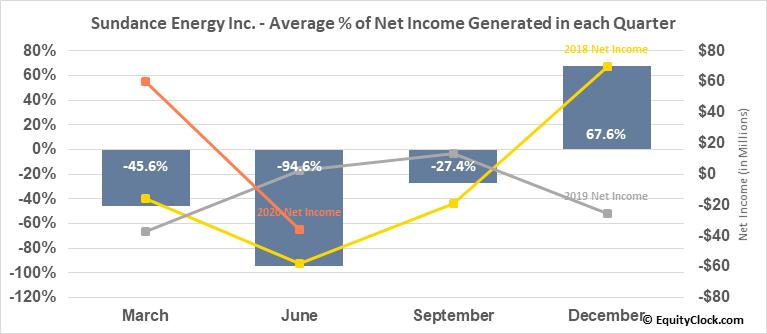 Sundance Energy Inc. (NASD:SNDE) Net Income Seasonality
