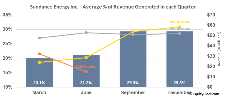 Sundance Energy Inc. (NASD:SNDE) Revenue Seasonality