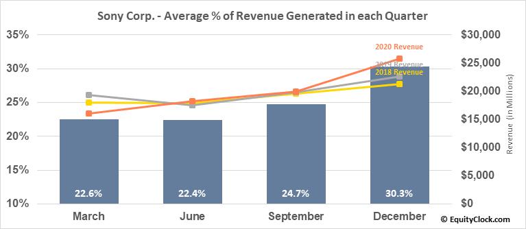 Sony Corp. (NYSE:SNE) Revenue Seasonality