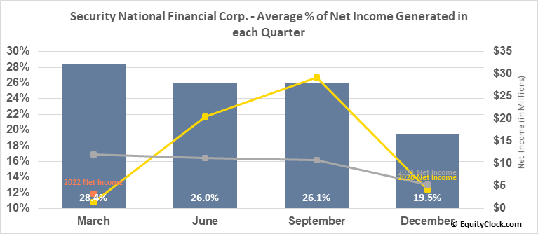 Security National Financial Corp. (NASD:SNFCA) Net Income Seasonality