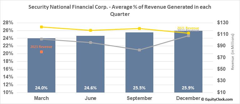 Security National Financial Corp. (NASD:SNFCA) Revenue Seasonality