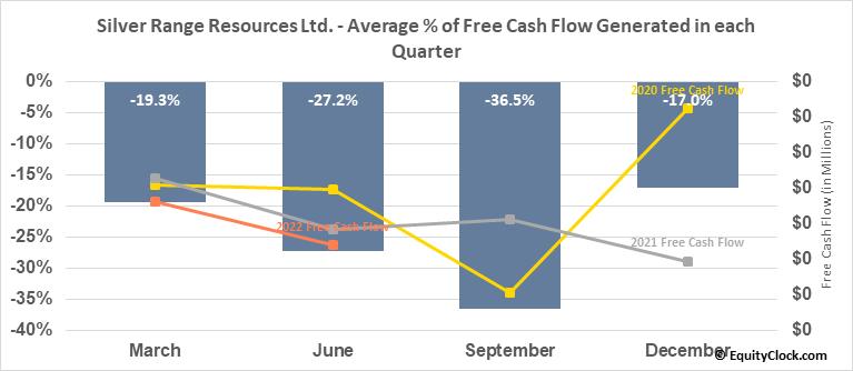 Silver Range Resources Ltd. (TSXV:SNG.V) Free Cash Flow Seasonality