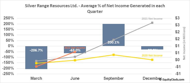 Silver Range Resources Ltd. (TSXV:SNG.V) Net Income Seasonality