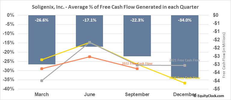 Soligenix, Inc. (NASD:SNGX) Free Cash Flow Seasonality