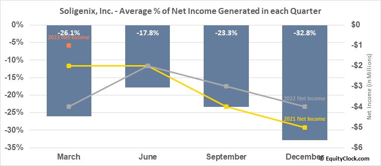 Soligenix, Inc. (NASD:SNGX) Net Income Seasonality