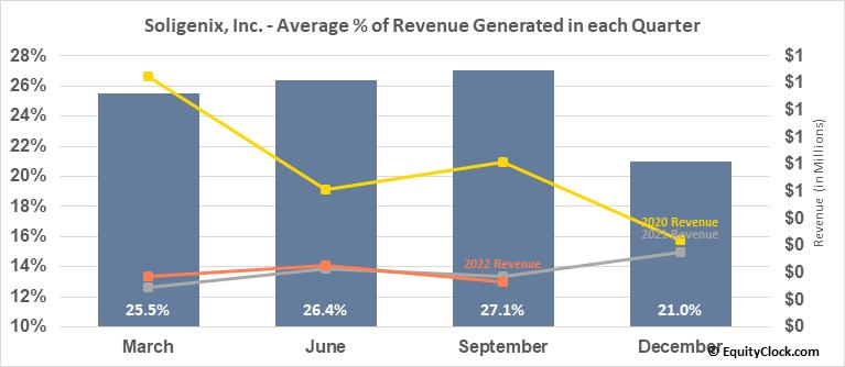 Soligenix, Inc. (NASD:SNGX) Revenue Seasonality