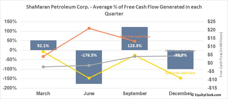 ShaMaran Petroleum Corp. (TSXV:SNM.V) Free Cash Flow Seasonality