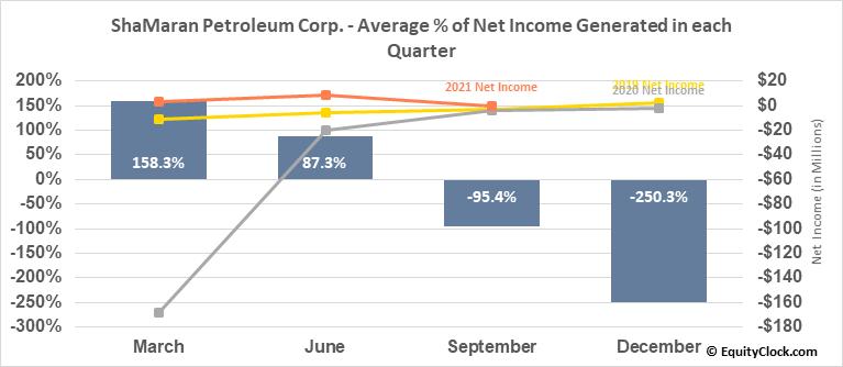 ShaMaran Petroleum Corp. (TSXV:SNM.V) Net Income Seasonality