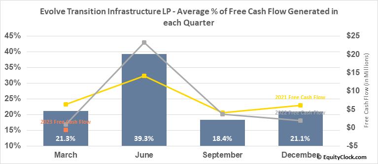 Sanchez Midstream Partners LLC (AMEX:SNMP) Free Cash Flow Seasonality