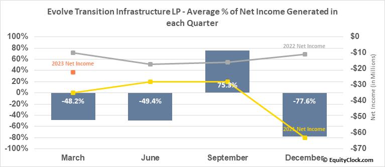 Sanchez Midstream Partners LLC (AMEX:SNMP) Net Income Seasonality