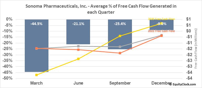 Sonoma Pharmaceuticals, Inc. (NASD:SNOA) Free Cash Flow Seasonality