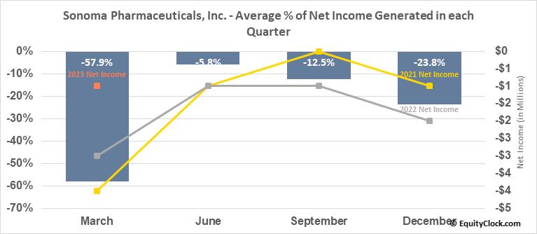 Sonoma Pharmaceuticals, Inc. (NASD:SNOA) Net Income Seasonality