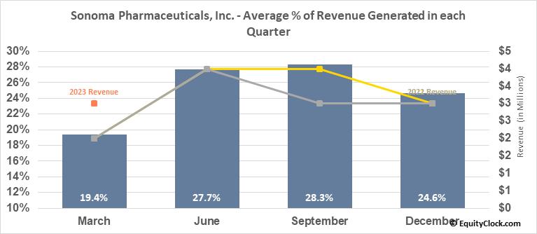 Sonoma Pharmaceuticals, Inc. (NASD:SNOA) Revenue Seasonality