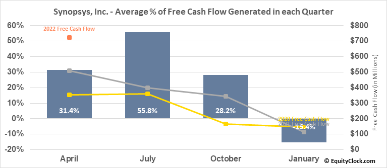 Synopsys, Inc. (NASD:SNPS) Free Cash Flow Seasonality
