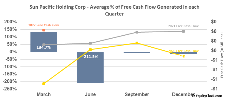 Sun Pacific Holding Corp (OTCMKT:SNPW) Free Cash Flow Seasonality