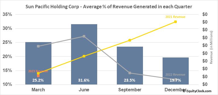 Sun Pacific Holding Corp (OTCMKT:SNPW) Revenue Seasonality