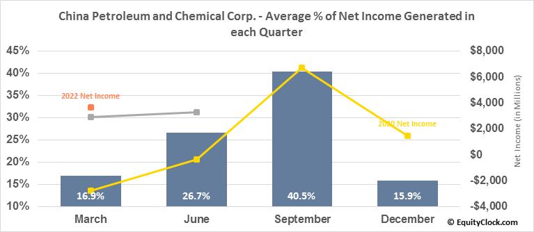 China Petroleum and Chemical Corp. (Sinopec) (NYSE:SNP) Net Income Seasonality
