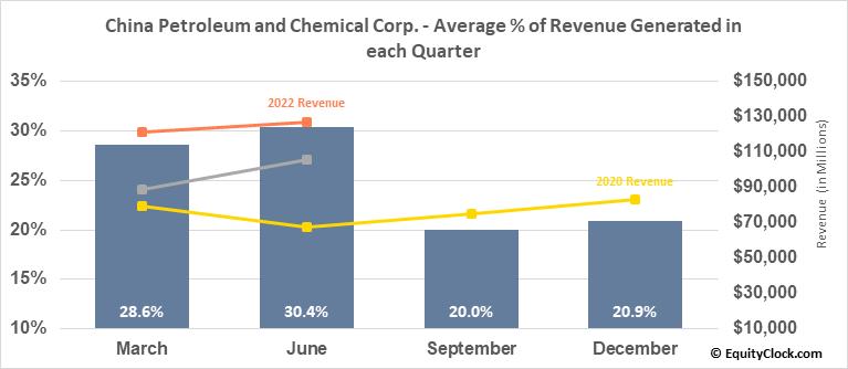 China Petroleum and Chemical Corp. (Sinopec) (NYSE:SNP) Revenue Seasonality