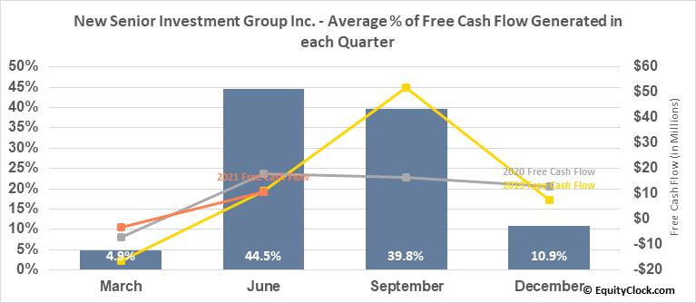 New Senior Investment Group Inc. (NYSE:SNR) Free Cash Flow Seasonality