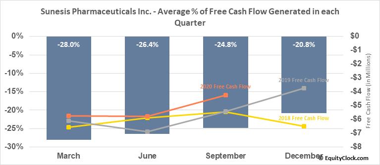 Sunesis Pharmaceuticals Inc. (NASD:SNSS) Free Cash Flow Seasonality