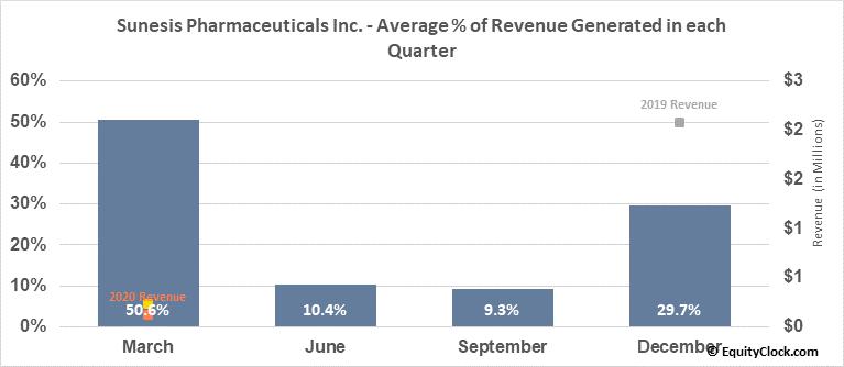 Sunesis Pharmaceuticals Inc. (NASD:SNSS) Revenue Seasonality
