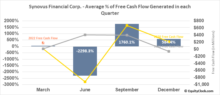 Synovus Financial Corp. (NYSE:SNV) Free Cash Flow Seasonality